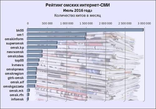 расположения: рейтинг клубов москвы по популярности 2016 сотрудничество техосмотру